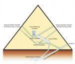 Impact Echo Testing at Cheops Pyramid, Olson Engineering